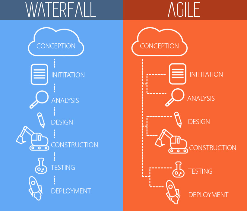Waterfall vs agile which is best for app development for Waterfall design pros and cons