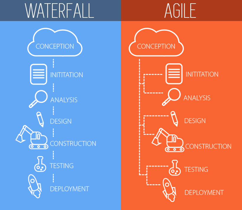 Waterfall vs agile which is best for app development for Why agile is better than waterfall